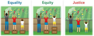 Three panels. First labelled Equality shows 3 people of different heights standing in front of a solid fence trying to see a football match - only the tallest can see. Second panel - Equity - each person can see - they have been provided with a suitable adjustment (a box of different height) to stand on. Third panel labelled justice - the solid fence has been replaced by a mesh fence so that all can see without boxes.