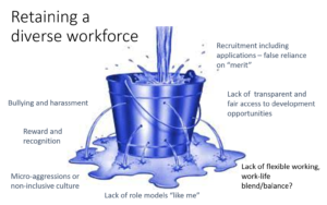 """A picture of a bucket with water flowing in the top and water flowing out of a series of small holes around the sides. The picture is entitled """"Retaining a diverse workforce"""""""
